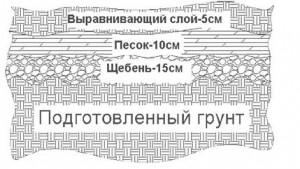 Схема подготовки грунта
